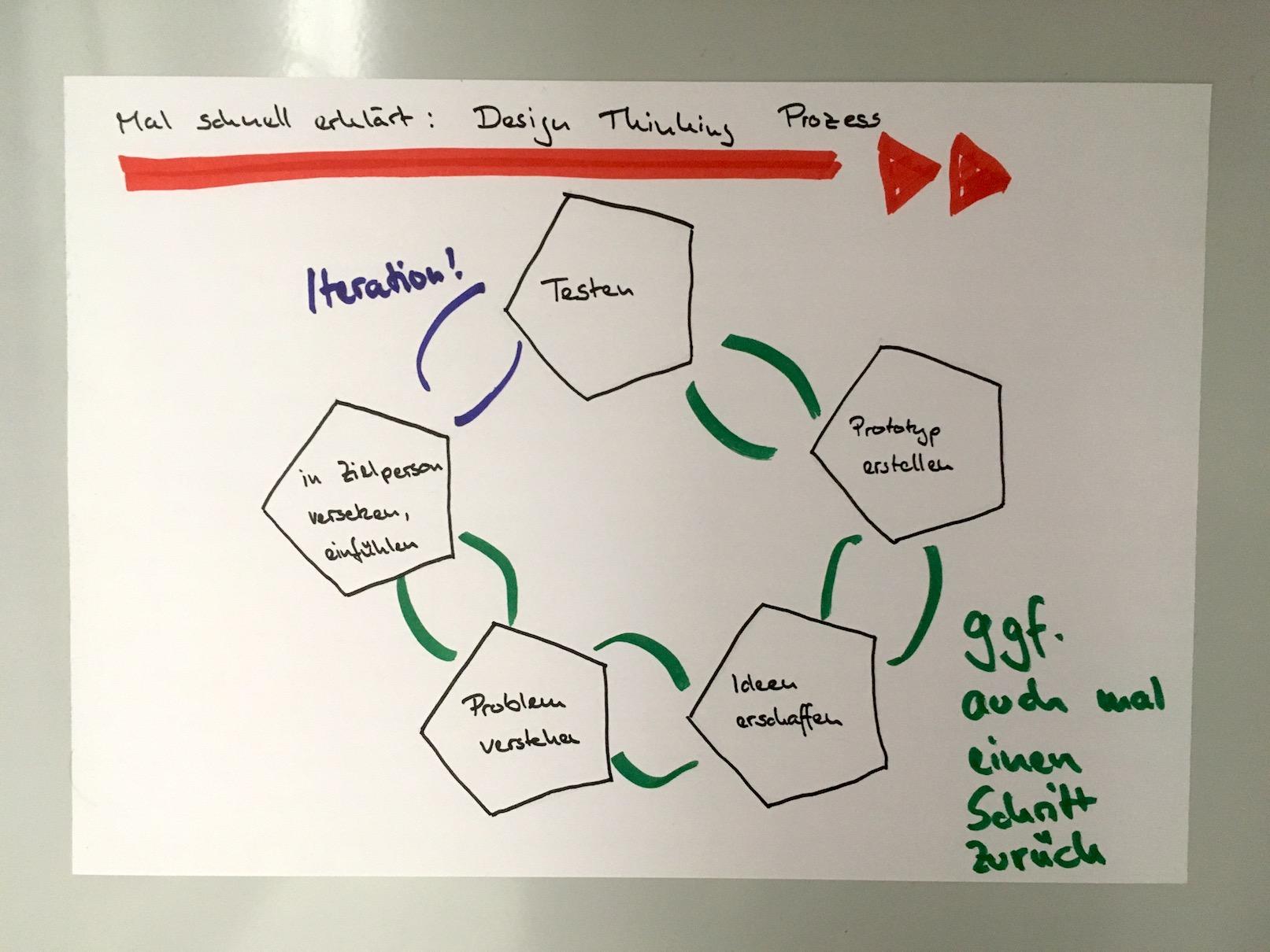 Der Design Thinking Prozess: (1) sich in Kunden versetzen, (2) Problem genau verstehen, (3) IDeen generieren, (4) Prototypen entwickeln, (5) Testen, dann das Ganze zur Verbesserung immer wiederholen. Bei Bedarf zwischendrin einen Schritt zurück gehen.