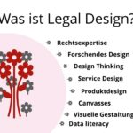 Was ist Legal Design?